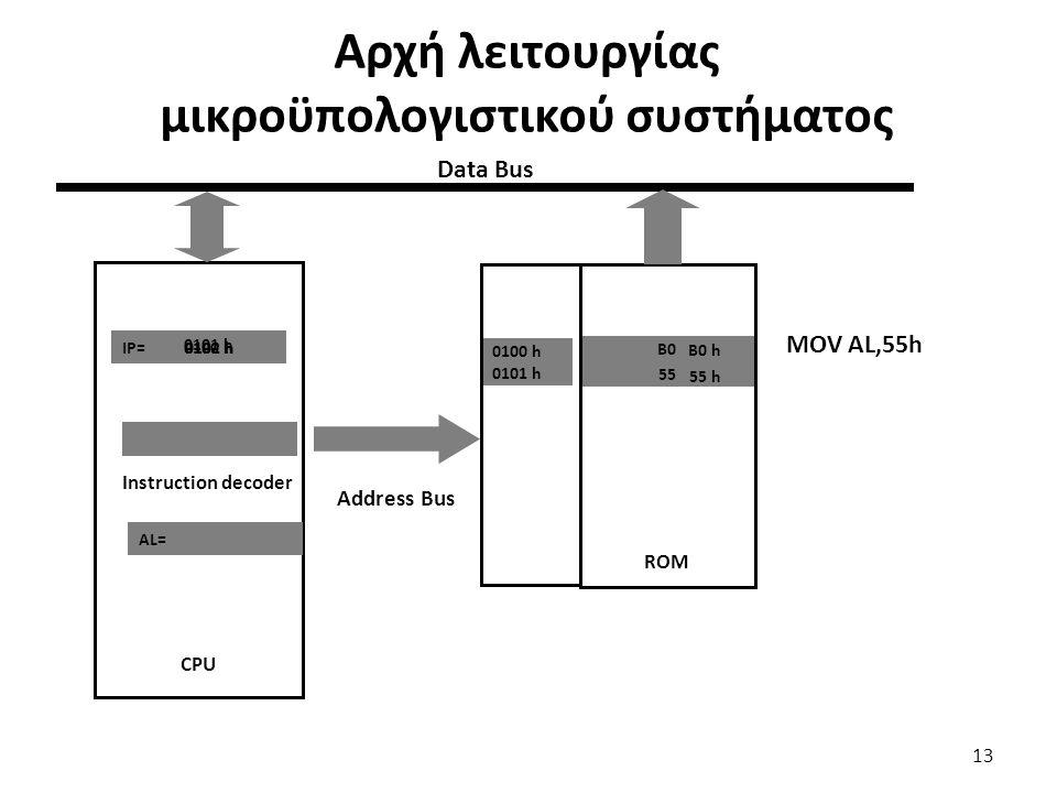 Αρχή λειτουργίας μικροϋπολογιστικού συστήματος 13 CPU B0 55 0100 h 0101 h ROM IP= MOV AL,55h AL= Instruction decoder 0100 h B0 h 0101 h 55 h 0102 h Ad