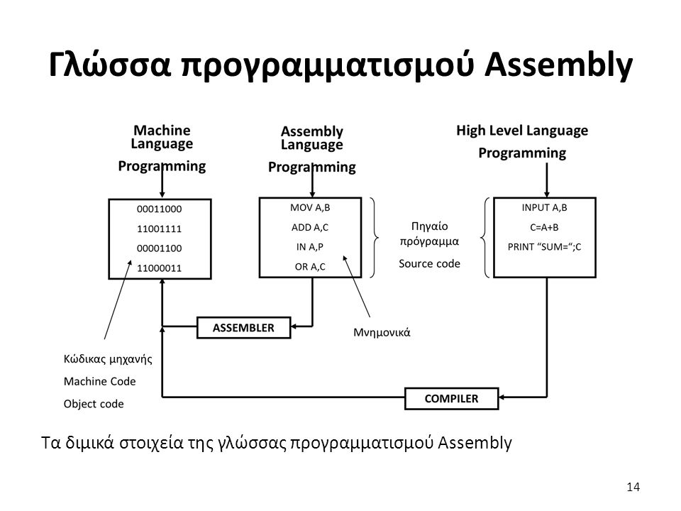 Τα διμικά στοιχεία της γλώσσας προγραμματισμού Assembly 14 Γλώσσα προγραμματισμού Assembly
