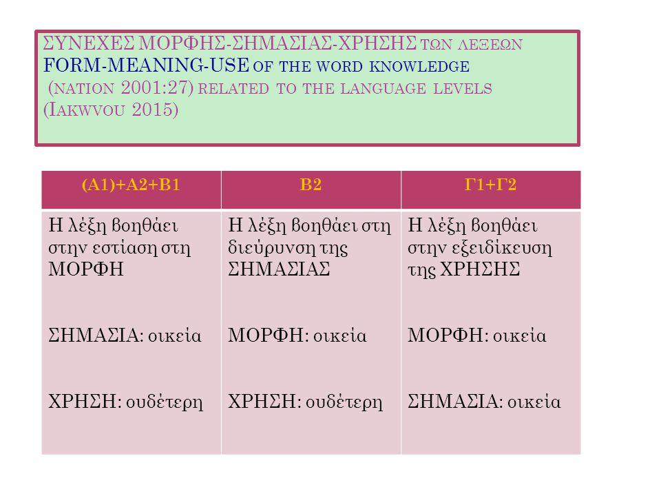 ΣΥΝΕΧΕΣ ΜΟΡΦΗΣ-ΣΗΜΑΣΙΑΣ-ΧΡΗΣΗΣ ΤΩΝ ΛΕΞΕΩΝ FORM-MEANING-USE OF THE WORD KNOWLEDGE ( NATION 2001:27) RELATED TO THE LANGUAGE LEVELS (I AKWVOU 2015) (Α1)