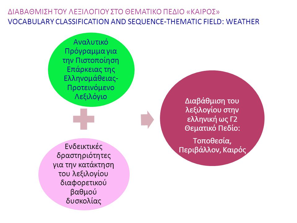 ΔΙΑΒΑΘΜΙΣΗ ΤΟΥ ΛΕΞΙΛΟΓΙΟΥ ΣΤΟ ΘΕΜΑΤΙΚΟ ΠΕΔΙΟ «ΚΑΙΡΟΣ» VOCABULARY CLASSIFICATION AND SEQUENCE-ΤΗEMATIC FIELD: WEATHER Αναλυτικό Πρόγραμμα για την Πιστο