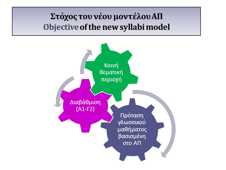Στόχος του νέου μοντέλου ΑΠ Objective of the new syllabi model Πρόταση γλωσσικού μαθήματος βασισμένη στο ΑΠ Διαβάθμιση (Α1-Γ2) Κοινή θεματική περιοχή