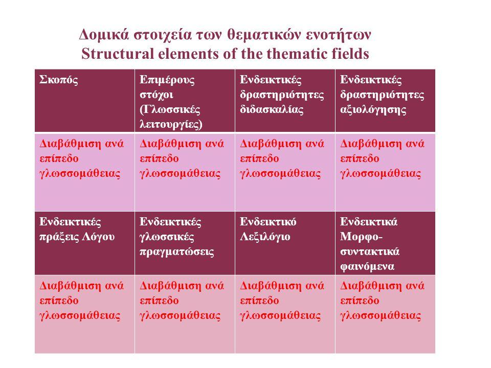 Δομικά στοιχεία των θεματικών ενοτήτων Structural elements of the thematic fields ΣκοπόςΕπιμέρους στόχοι (Γλωσσικές λειτουργίες) Ενδεικτικές δραστηριό