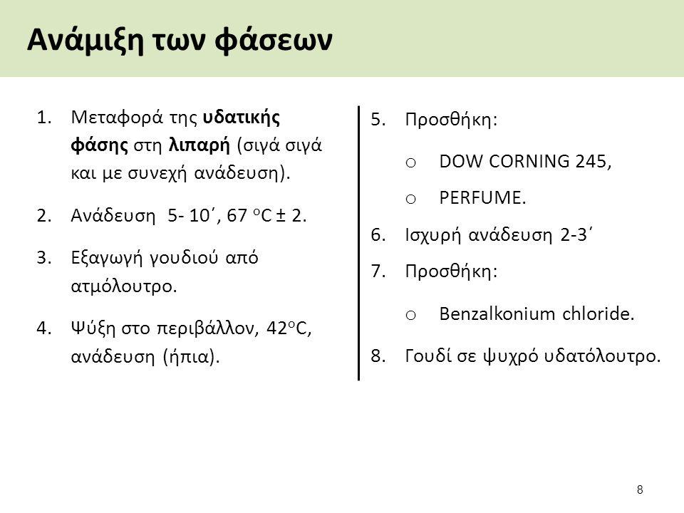 Ανάμιξη των φάσεων 1.Μεταφορά της υδατικής φάσης στη λιπαρή (σιγά σιγά και με συνεχή ανάδευση). 2.Ανάδευση 5- 10΄, 67 ο C ± 2. 3.Εξαγωγή γουδιoύ από α