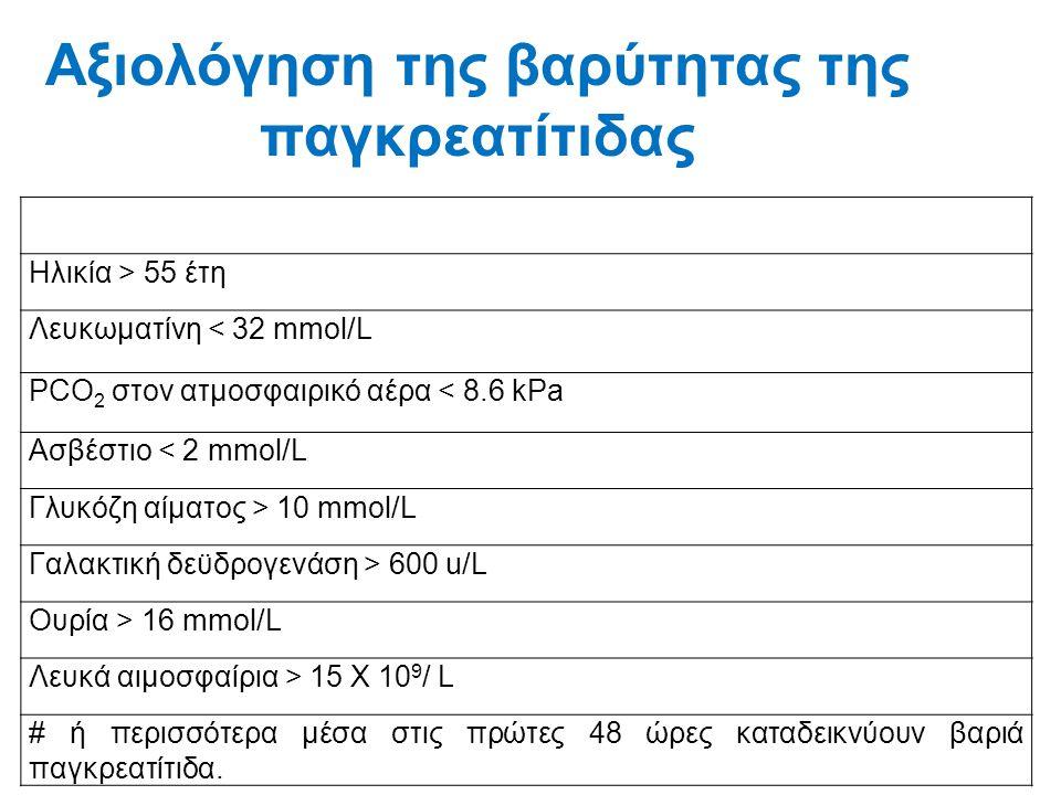 Αξιολόγηση της βαρύτητας της παγκρεατίτιδας Ηλικία > 55 έτη Λευκωματίνη < 32 mmol/L PCO 2 στον ατμοσφαιρικό αέρα < 8.6 kPa Ασβέστιο < 2 mmol/L Γλυκόζη
