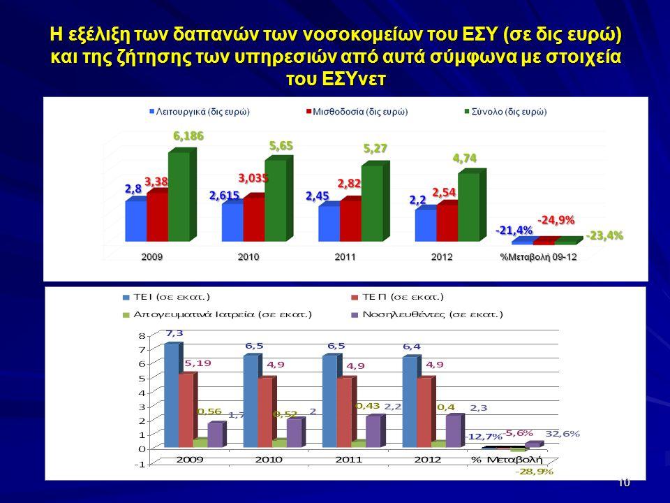 Η εξέλιξη των δαπανών των νοσοκομείων του ΕΣΥ (σε δις ευρώ) και της ζήτησης των υπηρεσιών από αυτά σύμφωνα με στοιχεία του ΕΣΥνετ 10