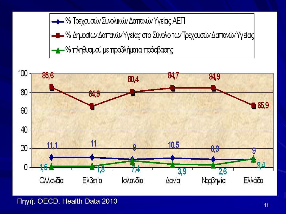Πηγή: OECD, Health Data 2013 11