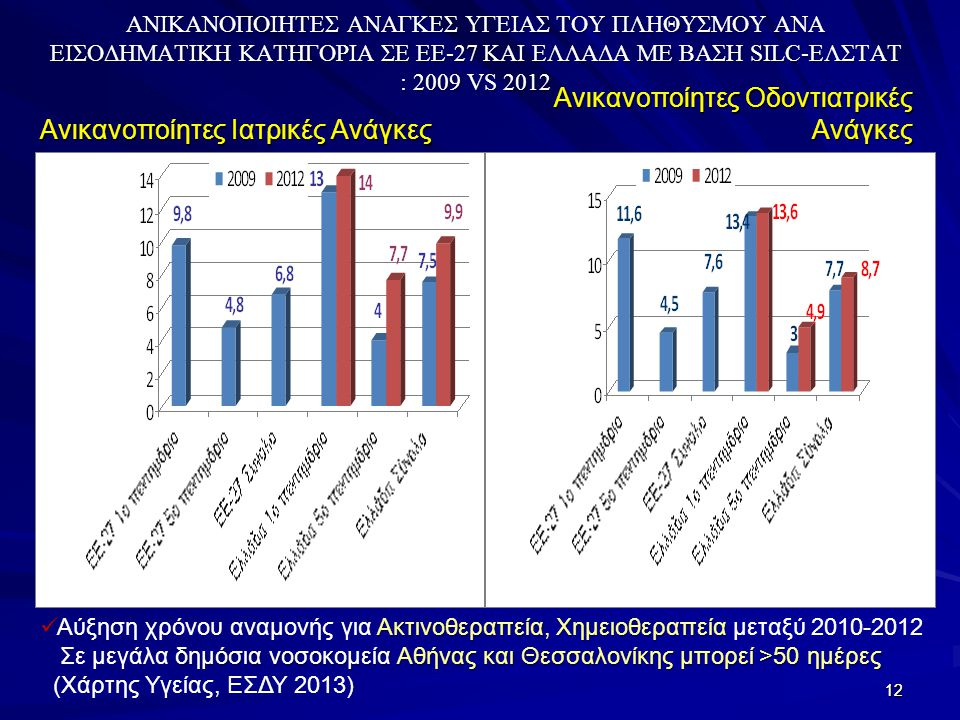 12 ΑΝΙΚΑΝΟΠΟΙΗΤΕΣ ΑΝΑΓΚΕΣ ΥΓΕΙΑΣ ΤΟΥ ΠΛΗΘΥΣΜΟΥ ΑΝΑ ΕΙΣΟΔΗΜΑΤΙΚΗ ΚΑΤΗΓΟΡΙΑ ΣΕ ΕΕ-27 ΚΑΙ ΕΛΛΑΔΑ ΜΕ ΒΑΣΗ SILC-ΕΛΣΤΑΤ : 2009 VS 2012 Ανικανοποίητες Ιατρικές Ανάγκες Ανικανοποίητες Οδοντιατρικές Ανάγκες 12 Ακτινοθεραπεία, Χημειοθεραπεία Αύξηση χρόνου αναμονής για Ακτινοθεραπεία, Χημειοθεραπεία μεταξύ 2010-2012 δημόσια νοσοκομεία Αθήνας και Θεσσαλονίκης μπορεί >50 ημέρες Σε μεγάλα δημόσια νοσοκομεία Αθήνας και Θεσσαλονίκης μπορεί >50 ημέρες (Χάρτης Υγείας, ΕΣΔΥ 2013)