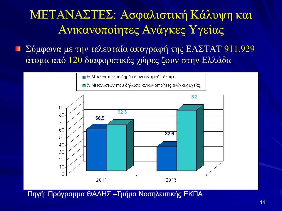 14 ΜΕΤΑΝΑΣΤΕΣ: Ασφαλιστική Κάλυψη και Ανικανοποίητες Ανάγκες Υγείας Σύμφωνα με την τελευταία απογραφή της ΕΛΣΤΑΤ 911.929 άτομα από 120 διαφορετικές χώρες ζουν στην Ελλάδα Πηγή: Πηγή: Πρόγραμμα ΘΑΛΗΣ –Τμήμα Νοσηλευτικής ΕΚΠΑ
