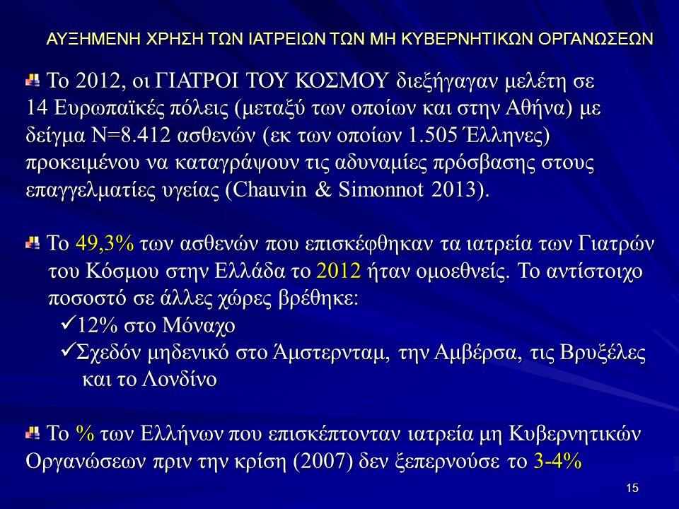 15 ΑΥΞΗΜΕΝΗ ΧΡΗΣΗ ΤΩΝ ΙΑΤΡΕΙΩΝ ΤΩΝ ΜΗ ΚΥΒΕΡΝΗΤΙΚΩΝ ΟΡΓΑΝΩΣΕΩΝ Το 2012, οι ΓΙΑΤΡΟΙ ΤΟΥ ΚΟΣΜΟΥ διεξήγαγαν μελέτη σε Το 2012, οι ΓΙΑΤΡΟΙ ΤΟΥ ΚΟΣΜΟΥ διεξήγαγαν μελέτη σε 14 Ευρωπαϊκές πόλεις (μεταξύ των οποίων και στην Αθήνα) με δείγμα Ν=8.412 ασθενών (εκ των οποίων 1.505 Έλληνες) προκειμένου να καταγράψουν τις αδυναμίες πρόσβασης στους επαγγελματίες υγείας (Chauvin & Simonnot 2013).