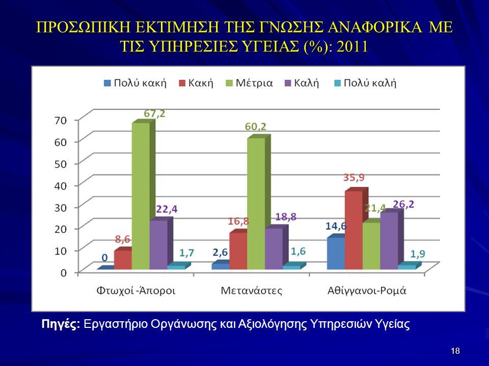 ΠΡΟΣΩΠΙΚΗ ΕΚΤΙΜΗΣΗ ΤΗΣ ΓΝΩΣΗΣ ΑΝΑΦΟΡΙΚΑ ΜΕ ΤΙΣ ΥΠΗΡΕΣΙΕΣ ΥΓΕΙΑΣ (%): 2011 18 Πηγές: Πηγές: Εργαστήριο Οργάνωσης και Αξιολόγησης Υπηρεσιών Υγείας