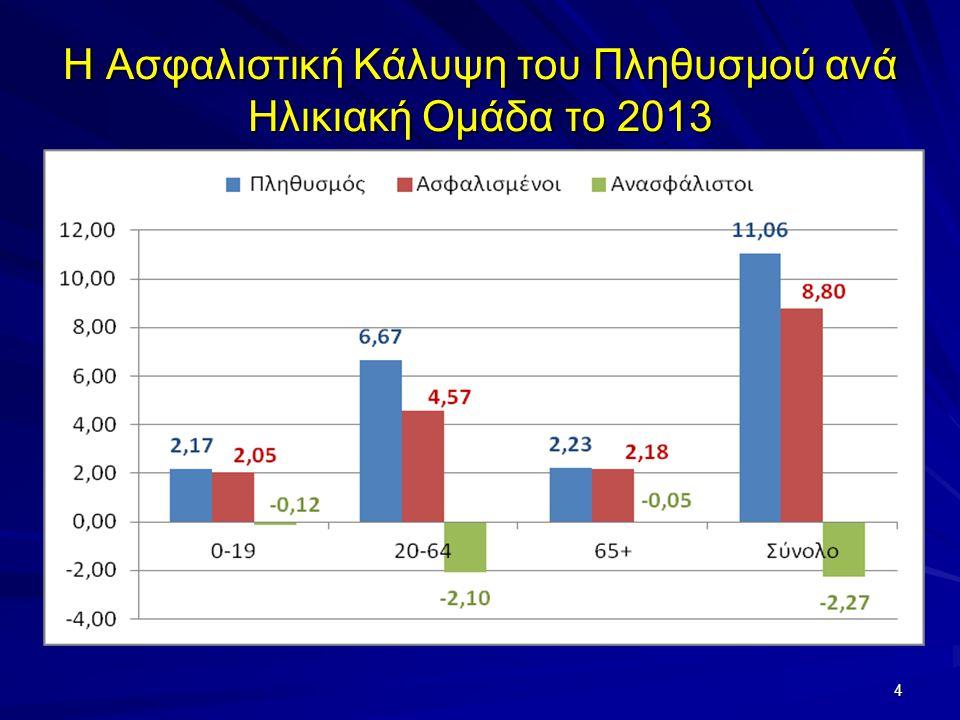 Η Ασφαλιστική Κάλυψη του Πληθυσμού ανά Ηλικιακή Ομάδα το 2013 4