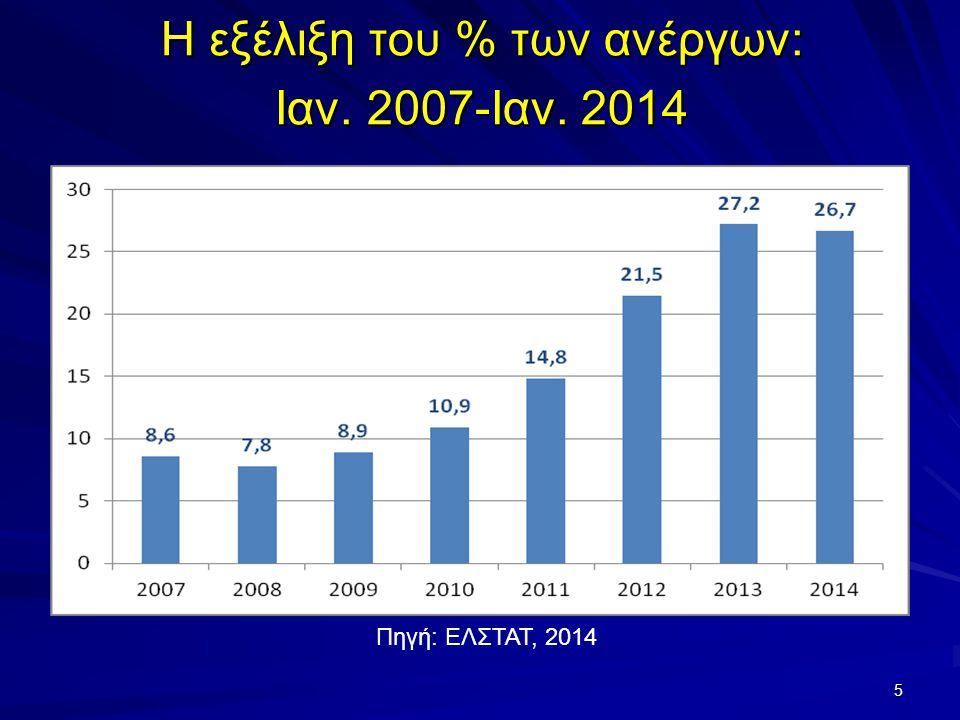 Η εξέλιξη του % των ανέργων: Ιαν. 2007-Ιαν. 2014 5 Πηγή: ΕΛΣΤΑΤ, 2014