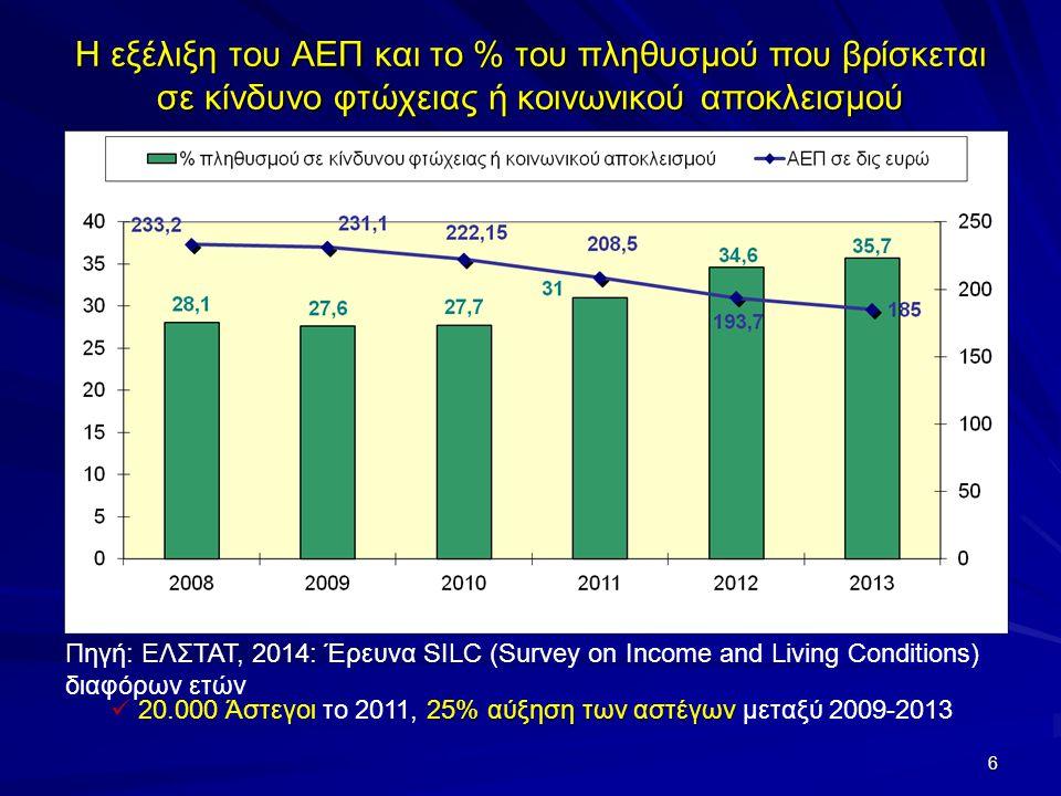 Η εξέλιξη του ΑΕΠ και το % του πληθυσμού που βρίσκεται σε κίνδυνο φτώχειας ή κοινωνικού αποκλεισμού Πηγή: ΕΛΣΤΑΤ, 2014: Έρευνα SILC (Survey on Income and Living Conditions) διαφόρων ετών 6 25% αύξηση των αστέγων 20.000 Άστεγοι το 2011, 25% αύξηση των αστέγων μεταξύ 2009-2013