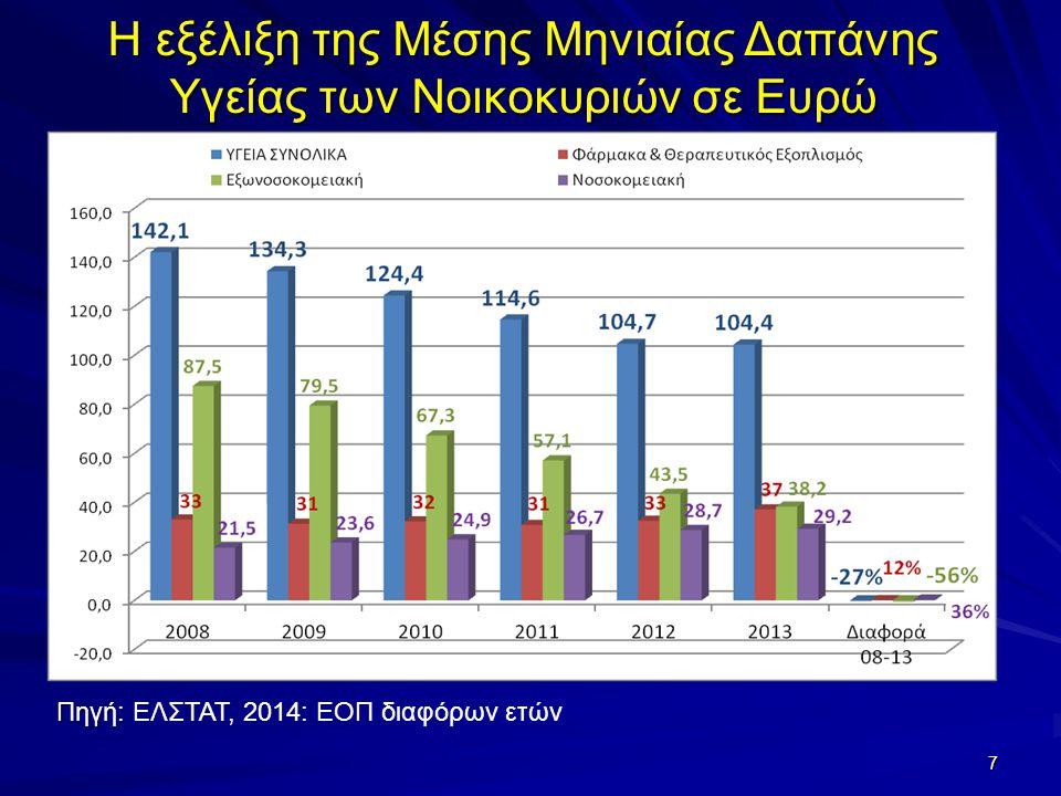 Η εξέλιξη της Μέσης Μηνιαίας Δαπάνης Υγείας των Νοικοκυριών σε Ευρώ 7 Πηγή: Πηγή: ΕΛΣΤΑΤ, 2014: ΕΟΠ διαφόρων ετών