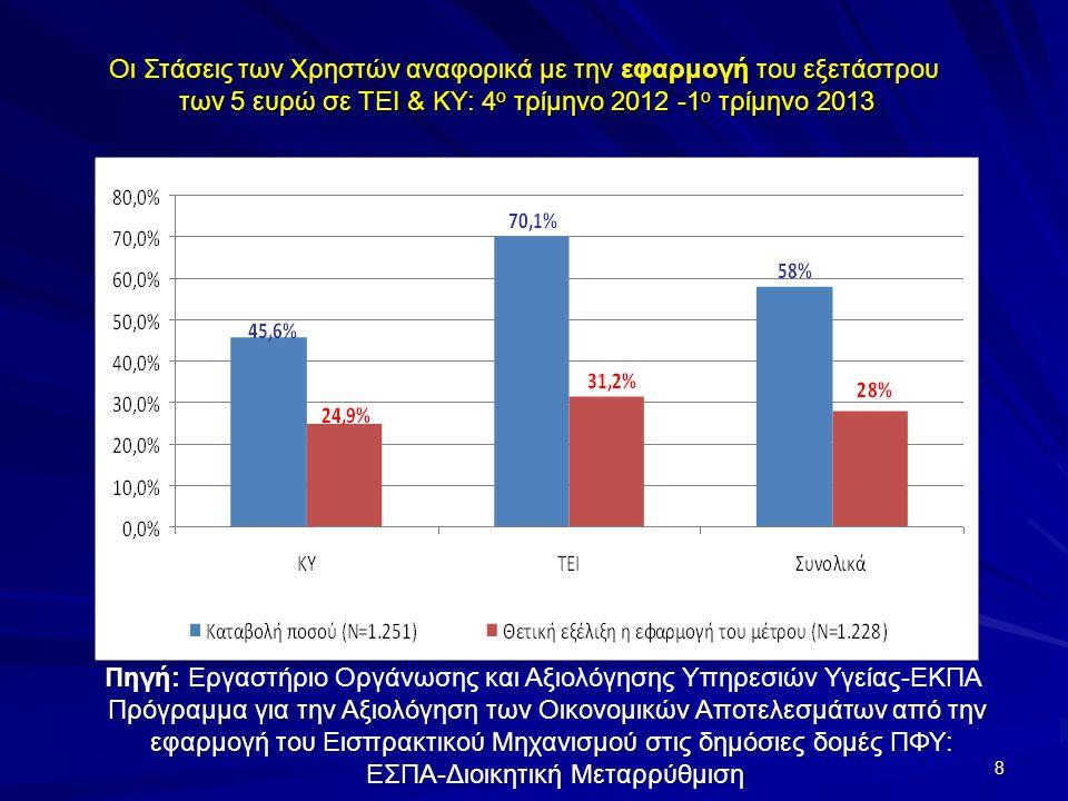 Οι Στάσεις των Χρηστών αναφορικά με την εφαρμογή του εξετάστρου των 5 ευρώ σε ΤΕΙ & ΚΥ: 4 ο τρίμηνο 2012 -1 ο τρίμηνο 2013 Πηγή: Πηγή: Εργαστήριο Οργάνωσης και Αξιολόγησης Υπηρεσιών Υγείας-ΕΚΠΑ Πρόγραμμα για την Αξιολόγηση των Οικονομικών Αποτελεσμάτων από την εφαρμογή του Εισπρακτικού Μηχανισμού στις δημόσιες δομές ΠΦΥ: ΕΣΠΑ-Διοικητική Μεταρρύθμιση ΕΣΠΑ-Διοικητική Μεταρρύθμιση 8