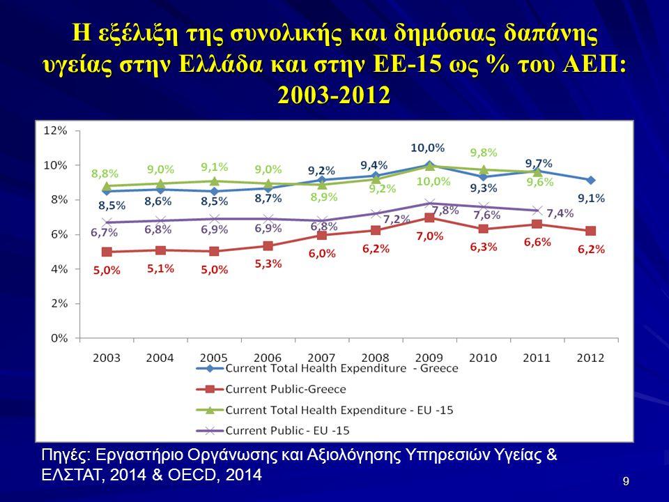 Η εξέλιξη της συνολικής και δημόσιας δαπάνης υγείας στην Ελλάδα και στην ΕΕ-15 ως % του ΑΕΠ: 2003-2012 9 Πηγές: Πηγές: Εργαστήριο Οργάνωσης και Αξιολόγησης Υπηρεσιών Υγείας & ΕΛΣΤΑΤ, 2014 & OECD, 2014