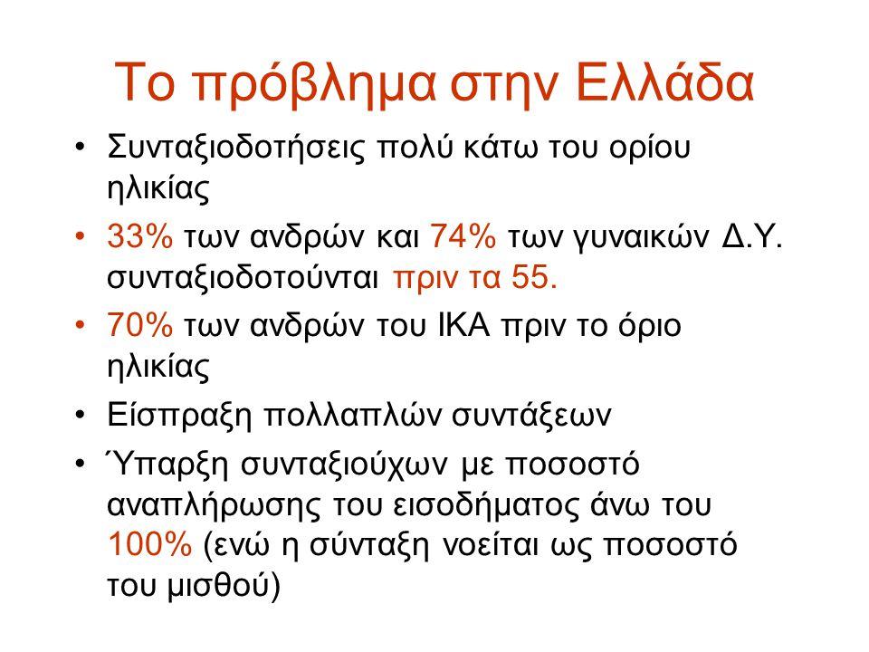 Το πρόβλημα στην Ελλάδα Συνταξιοδοτήσεις πολύ κάτω του ορίου ηλικίας 33% των ανδρών και 74% των γυναικών Δ.Υ. συνταξιοδοτούνται πριν τα 55. 70% των αν