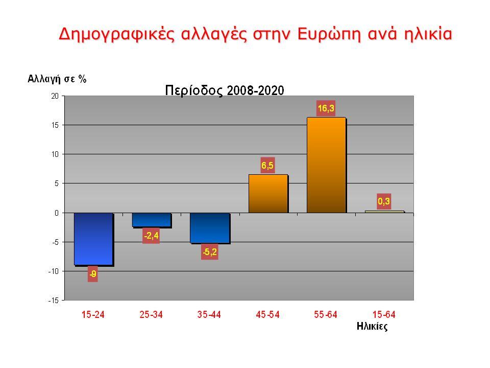Δημογραφικές αλλαγές στην Ευρώπη ανά ηλικία Δημογραφικές αλλαγές στην Ευρώπη ανά ηλικία