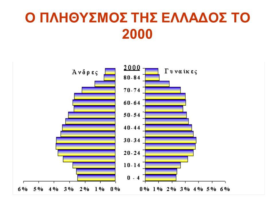 Ο ΠΛΗΘΥΣΜΟΣ ΤΗΣ ΕΛΛΑΔΟΣ ΤΟ 2000