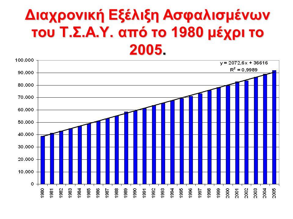 Διαχρονική Εξέλιξη Ασφαλισμένων του Τ.Σ.Α.Υ. από το 1980 μέχρι το 2005.