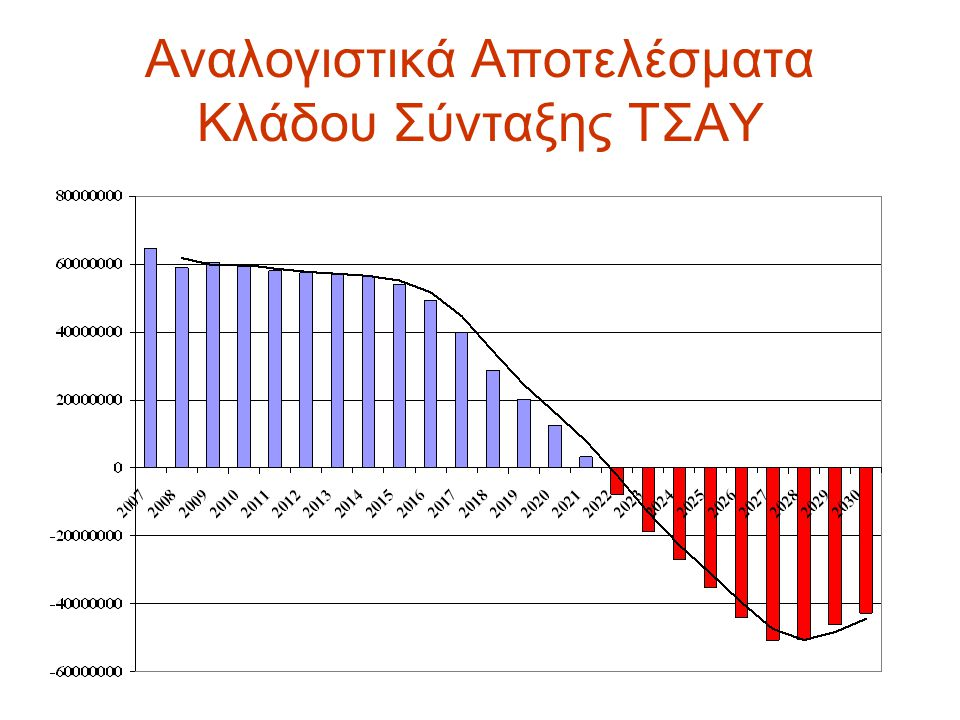 Αναλογιστικά Αποτελέσματα Κλάδου Σύνταξης ΤΣΑΥ