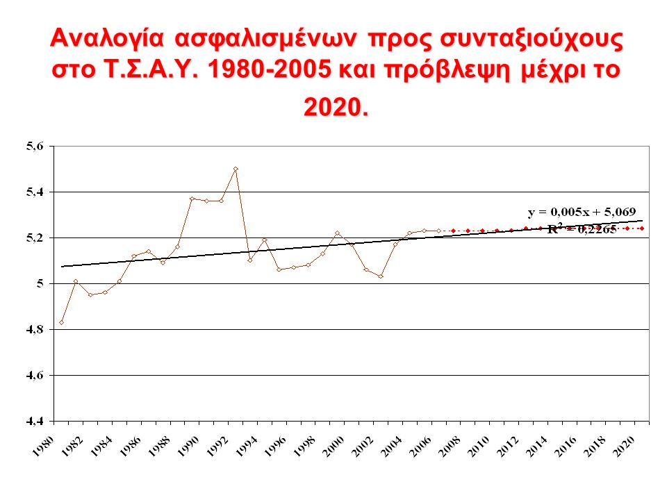 Αναλογία ασφαλισμένων προς συνταξιούχους στο Τ.Σ.Α.Υ. 1980-2005 και πρόβλεψη μέχρι το 2020.