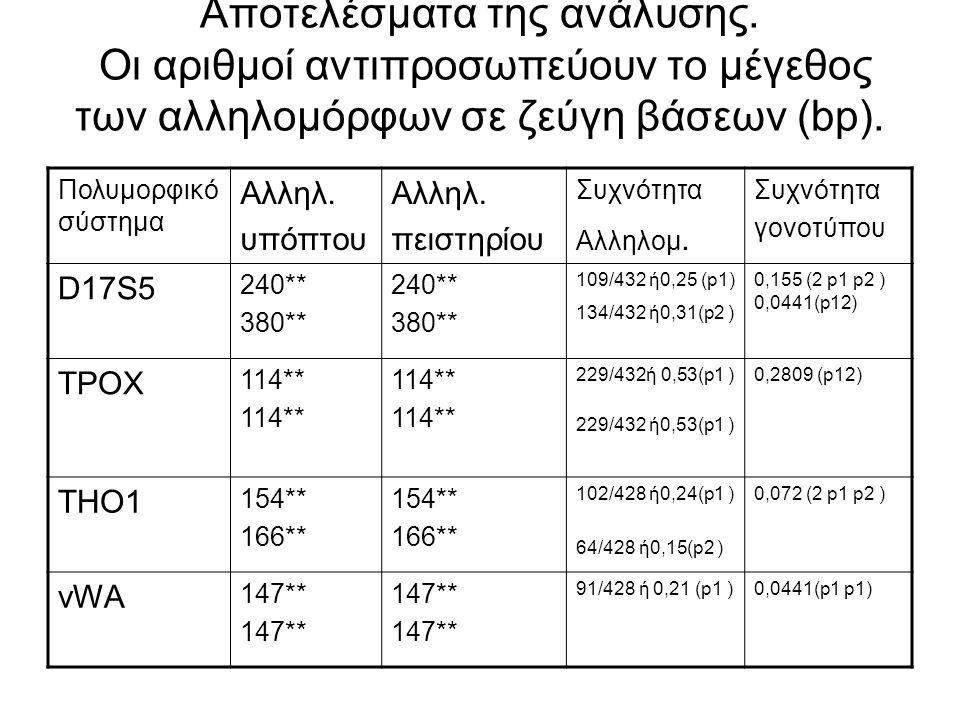 Αποτελέσματα της ανάλυσης. Οι αριθμοί αντιπροσωπεύουν το μέγεθος των αλληλομόρφων σε ζεύγη βάσεων (bp). Πολυμορφικό σύστημα Αλληλ. υπόπτου Αλληλ. πεισ