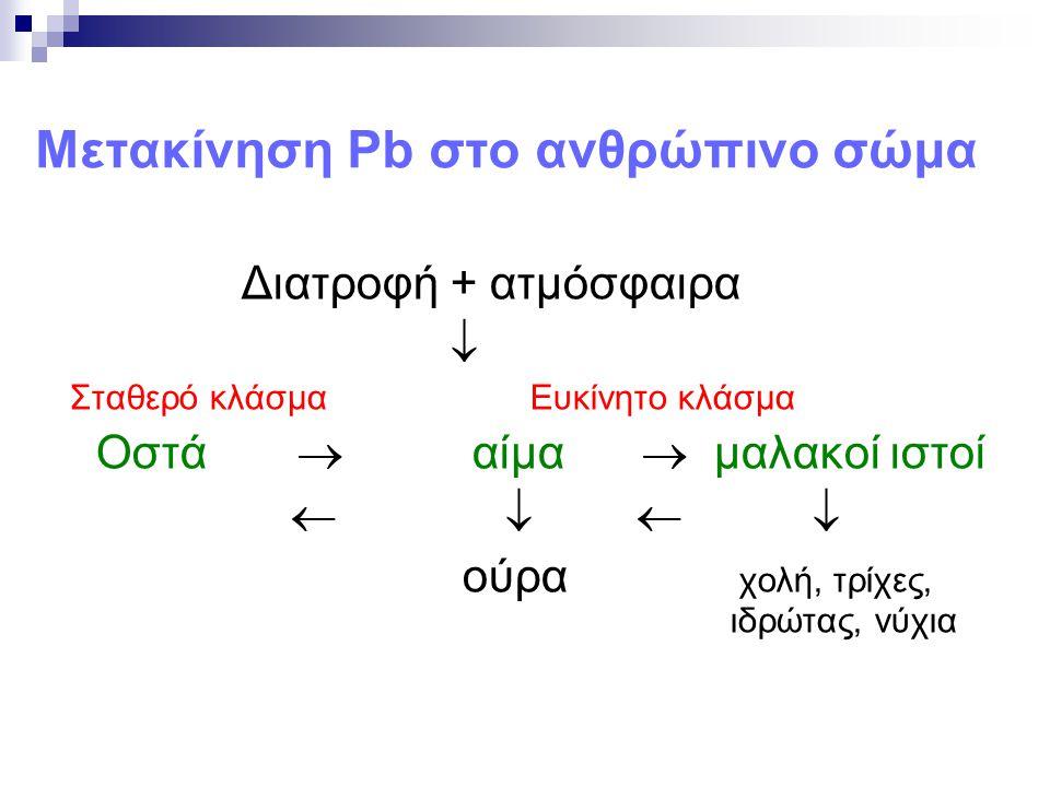Μετακίνηση Pb στο ανθρώπινο σώμα Διατροφή + ατμόσφαιρα  Σταθερό κλάσμα Ευκίνητο κλάσμα Οστά  αίμα  μαλακοί ιστοί     ούρα χολή, τρίχες, ιδρώτας