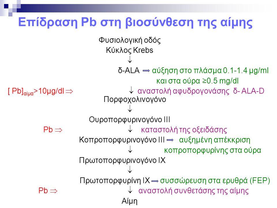 Επίδραση Pb στη βιοσύνθεση της αίμης Φυσιολογική οδός Κύκλος Krebs  δ-ALA αύξηση στο πλάσμα 0.1-1.4 μg/ml και στα ούρα ≥0.5 mg/dl [ Pb] αίμα >10μg/dl