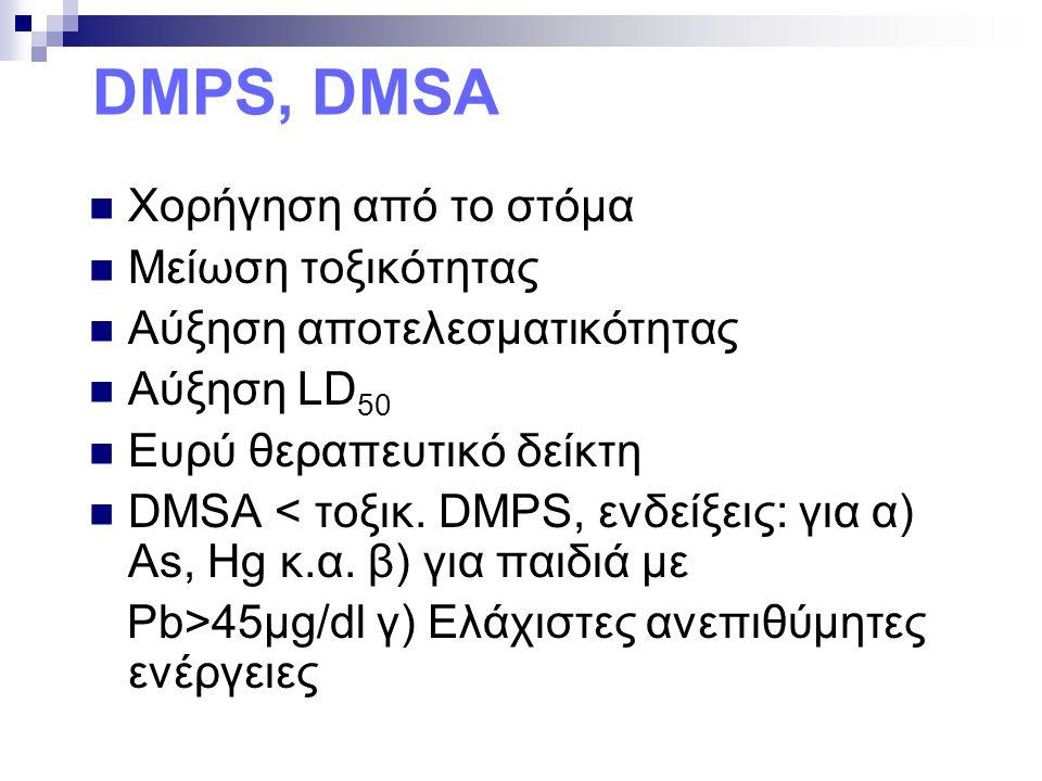 DMPS, DMSA Χορήγηση από το στόμα Μείωση τοξικότητας Αύξηση αποτελεσματικότητας Αύξηση LD 50 Ευρύ θεραπευτικό δείκτη DMSA < τοξικ. DMPS, ενδείξεις: για