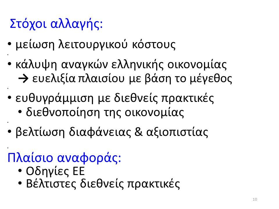 Στόχοι αλλαγής: μείωση λειτουργικού κόστους κάλυψη αναγκών ελληνικής οικονομίας → ευελιξία πλαισίου με βάση το μέγεθος ευθυγράμμιση με διεθνείς πρακτι