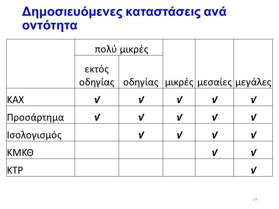 Δημοσιευόμενες καταστάσεις ανά οντότητα 14 πολύ μικρές εκτός οδηγίαςοδηγίαςμικρέςμεσαίεςμεγάλες ΚΑΧ√√√√√ Προσάρτημα√√√√√ Ισολογισμός √√√√ ΚΜΚΘ √√ ΚΤΡ