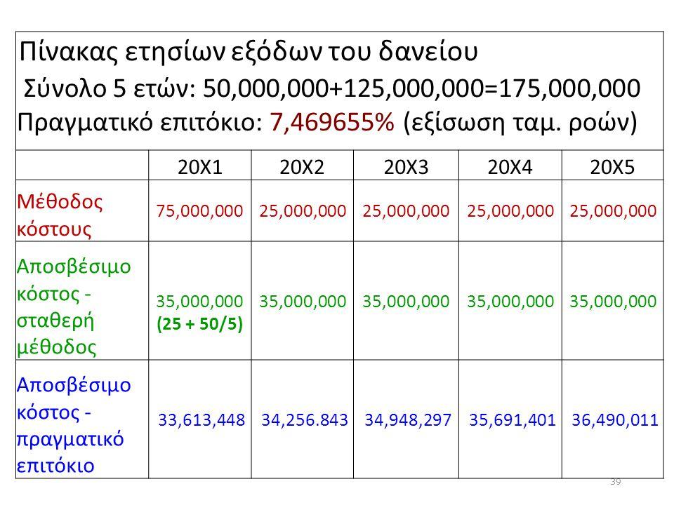 39 Πίνακας ετησίων εξόδων του δανείου Σύνολο 5 ετών: 50,000,000+125,000,000=175,000,000 Πραγματικό επιτόκιο: 7,469655% (εξίσωση ταμ. ροών) 20Χ120Χ220Χ