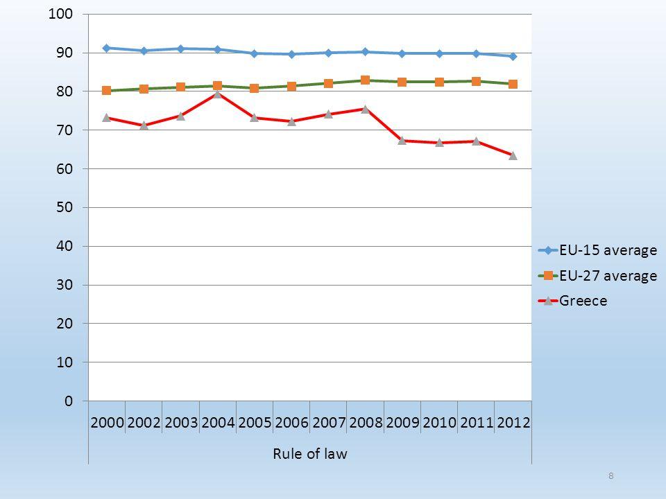 39 Πίνακας ετησίων εξόδων του δανείου Σύνολο 5 ετών: 50,000,000+125,000,000=175,000,000 Πραγματικό επιτόκιο: 7,469655% (εξίσωση ταμ.