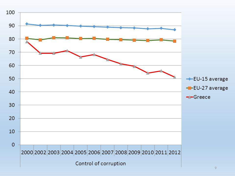 Στόχοι αλλαγής: μείωση λειτουργικού κόστους κάλυψη αναγκών ελληνικής οικονομίας → ευελιξία πλαισίου με βάση το μέγεθος ευθυγράμμιση με διεθνείς πρακτικές διεθνοποίηση της οικονομίας βελτίωση διαφάνειας & αξιοπιστίας Πλαίσιο αναφοράς: Οδηγίες ΕΕ Βέλτιστες διεθνείς πρακτικές 10