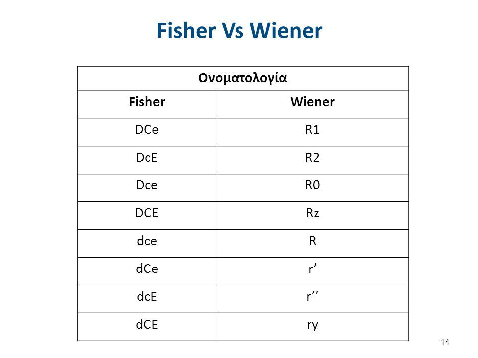 Γενετική – Θεωρία Wiener Η μεταβίβαση των Ags Rh δεν οφείλεται σε 3 ξεχωριστά γονίδια. Οφείλεται σε μία γονιδιακή θέση. Η θέση αυτή εμφανίζει πολλαπλά