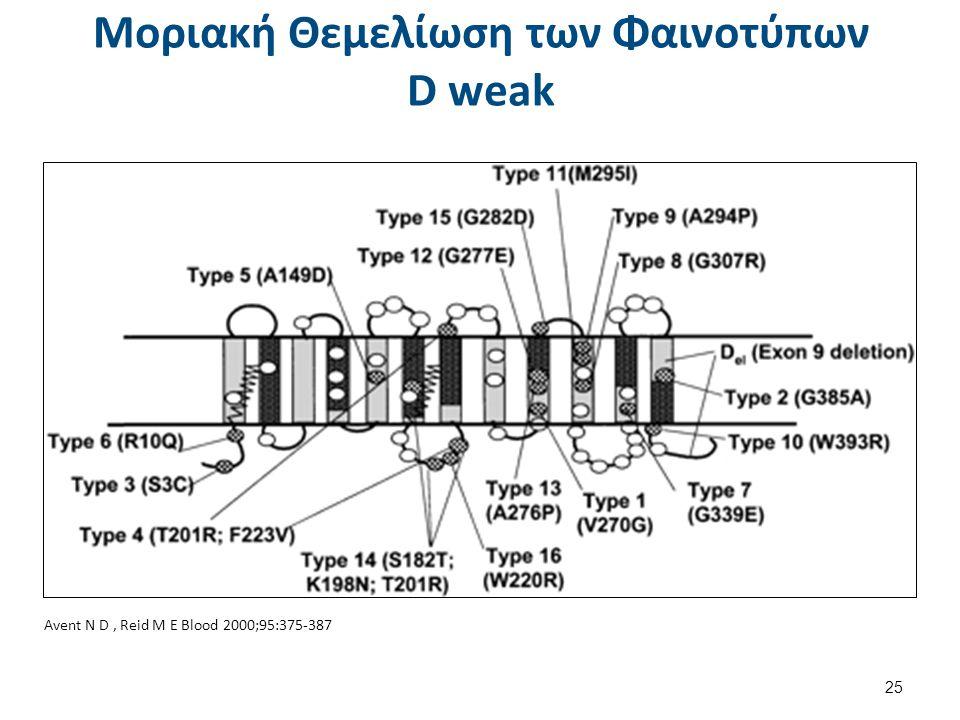 Παραλλαγές του Συστήματος Rh Φαινότυπος D-partial ή D-variant Δομική διαταραχή του γονιδίου RhD. Φυσιολογικός αριθμός επιτόπων. Ασθενής έκφραση Ag-D.