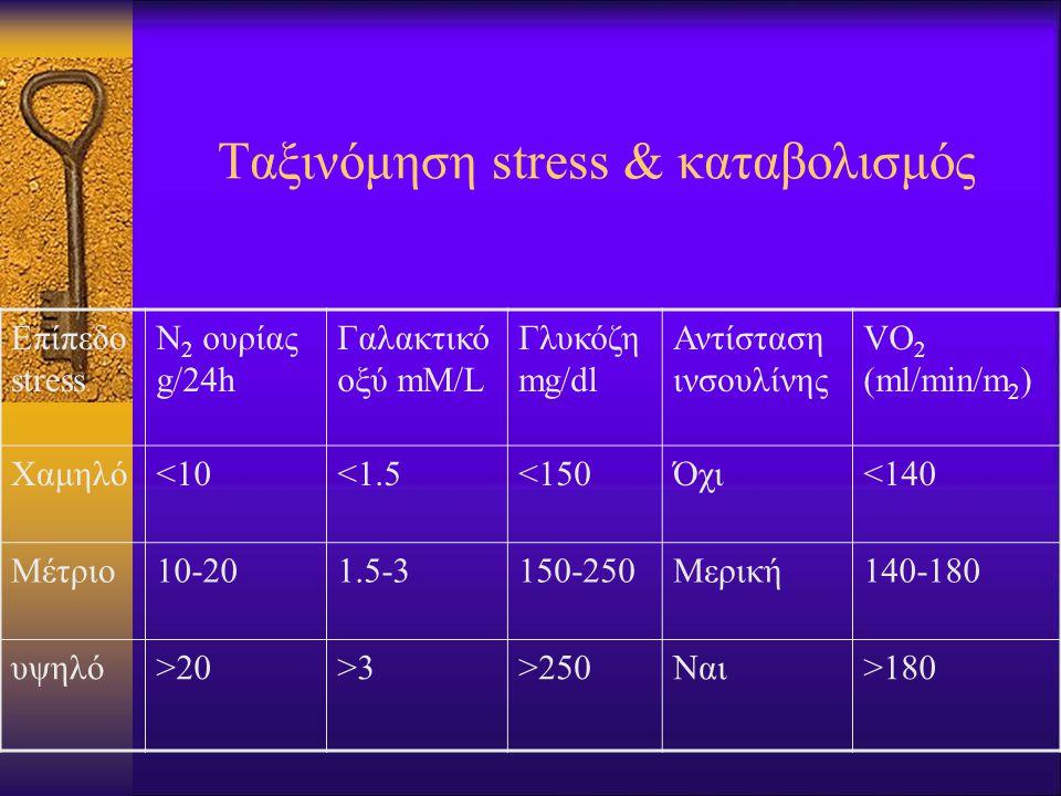 Ταξινόμηση stress & καταβολισμός Επίπεδο stress N 2 ουρίας g/24h Γαλακτικό οξύ mM/L Γλυκόζη mg/dl Αντίσταση ινσουλίνης VO 2 (ml/min/m 2 ) Χαμηλό<10<1.5<150Όχι<140 Μέτριο10-201.5-3150-250Μερική140-180 υψηλό>20>3>250Ναι>180