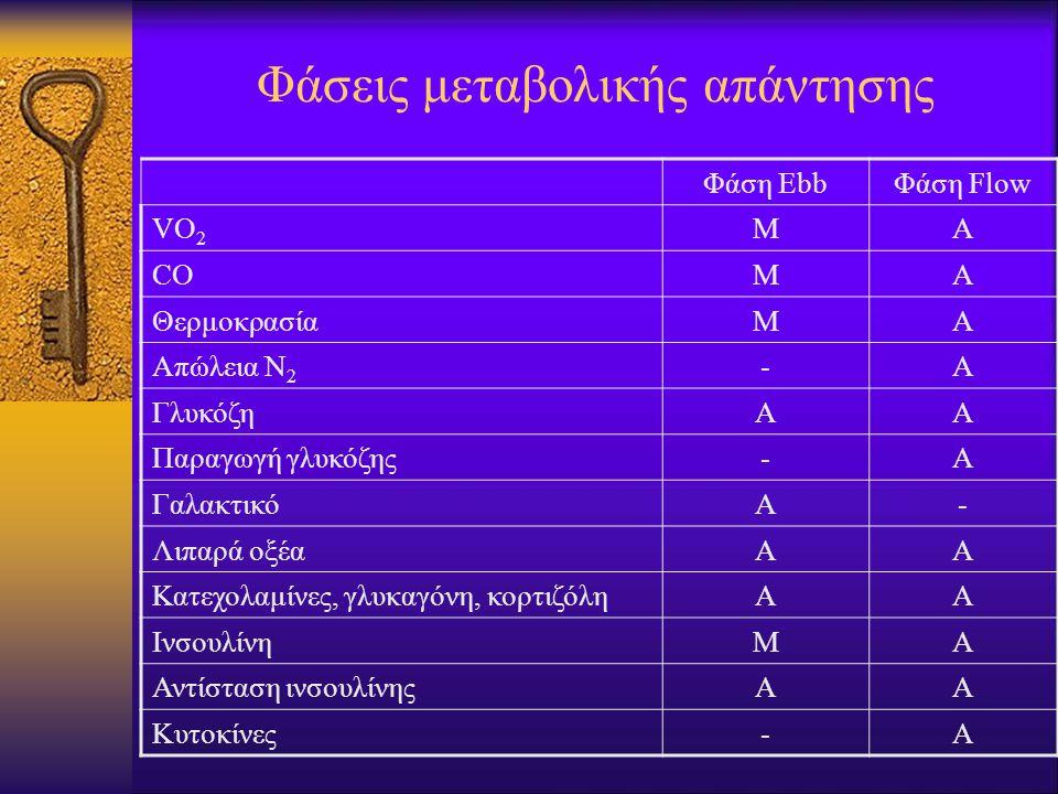 Φάσεις μεταβολικής απάντησης Φάση EbbΦάση Flow VO 2 ΜΑ COΜΑ ΘερμοκρασίαΜΑ Απώλεια Ν 2 -Α ΓλυκόζηΑΑ Παραγωγή γλυκόζης-Α ΓαλακτικόΑ- Λιπαρά οξέαΑΑ Κατεχολαμίνες, γλυκαγόνη, κορτιζόληΑΑ ΙνσουλίνηΜΑ Αντίσταση ινσουλίνηςΑΑ Κυτοκίνες-Α