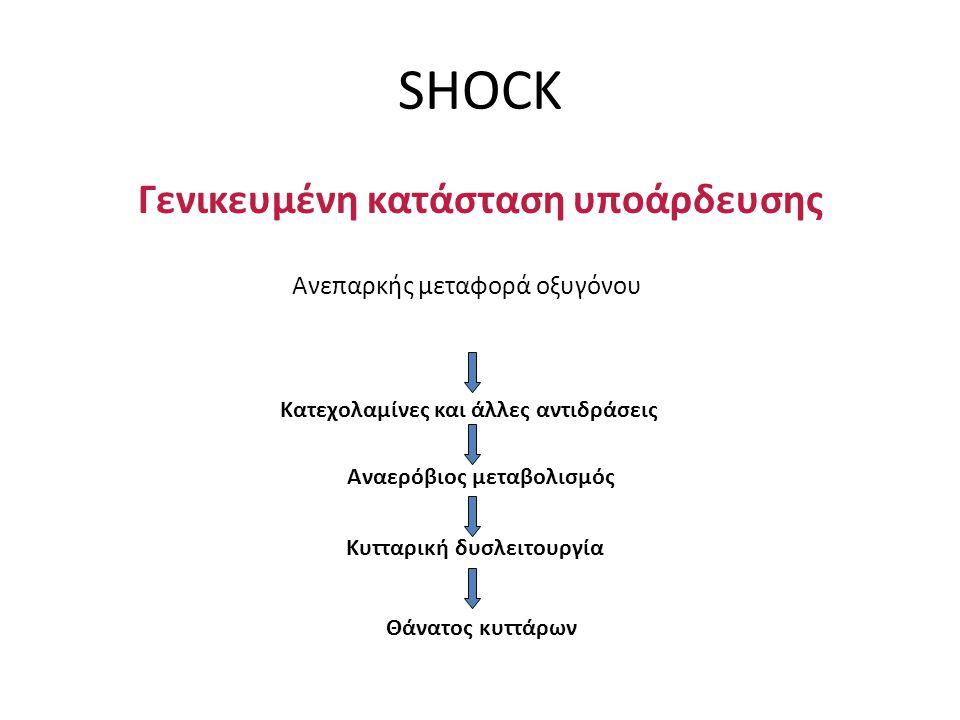 SHOCK Γενικευμένη κατάσταση υποάρδευσης Ανεπαρκής μεταφορά οξυγόνου Κατεχολαμίνες και άλλες αντιδράσεις Αναερόβιος μεταβολισμός Κυτταρική δυσλειτουργί