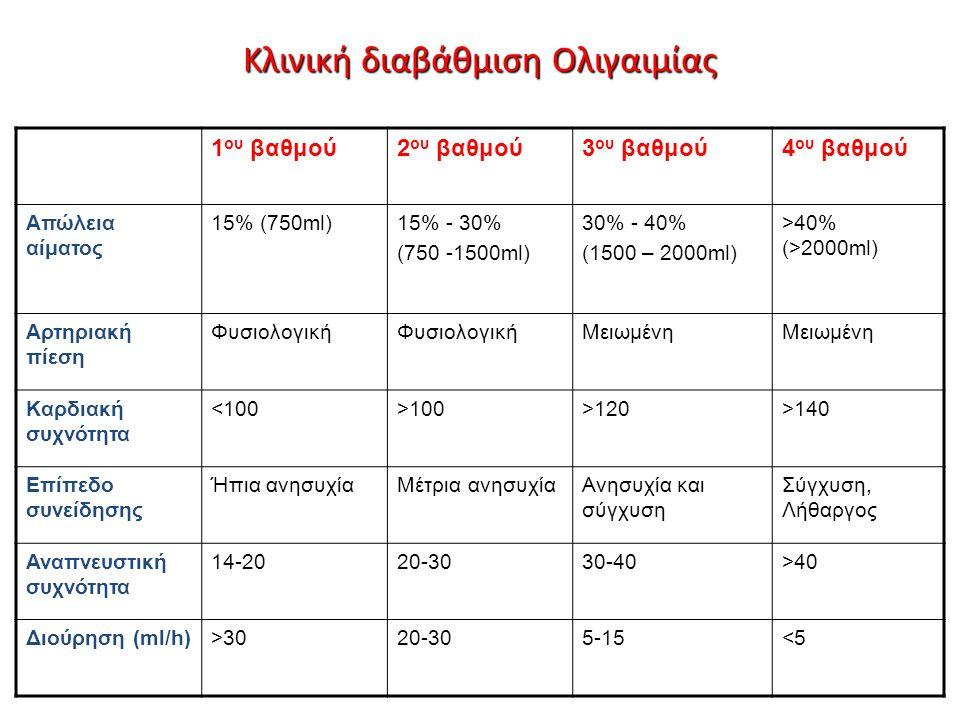 Κλινική διαβάθμιση Ολιγαιμίας 1 ου βαθμού2 ου βαθμού3 ου βαθμού4 ου βαθμού Απώλεια αίματος 15% (750ml)15% - 30% (750 -1500ml) 30% - 40% (1500 – 2000ml