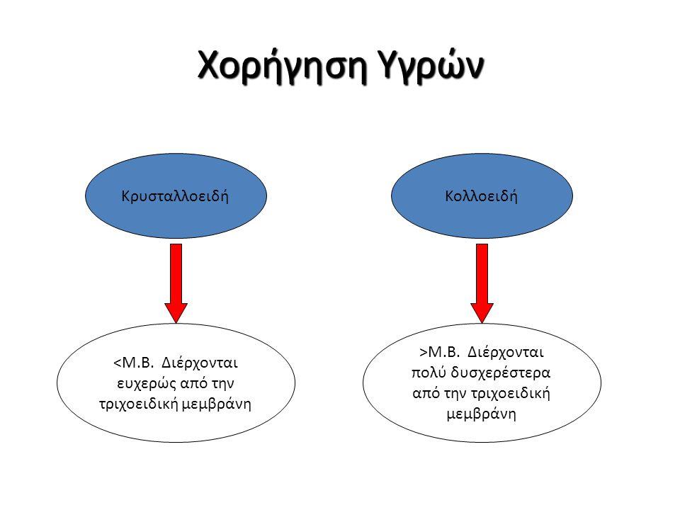 Χορήγηση Υγρών ΚρυσταλλοειδήΚολλοειδή <M.B. Διέρχονται ευχερώς από την τριχοειδική μεμβράνη >M.B. Διέρχονται πολύ δυσχερέστερα από την τριχοειδική μεμ