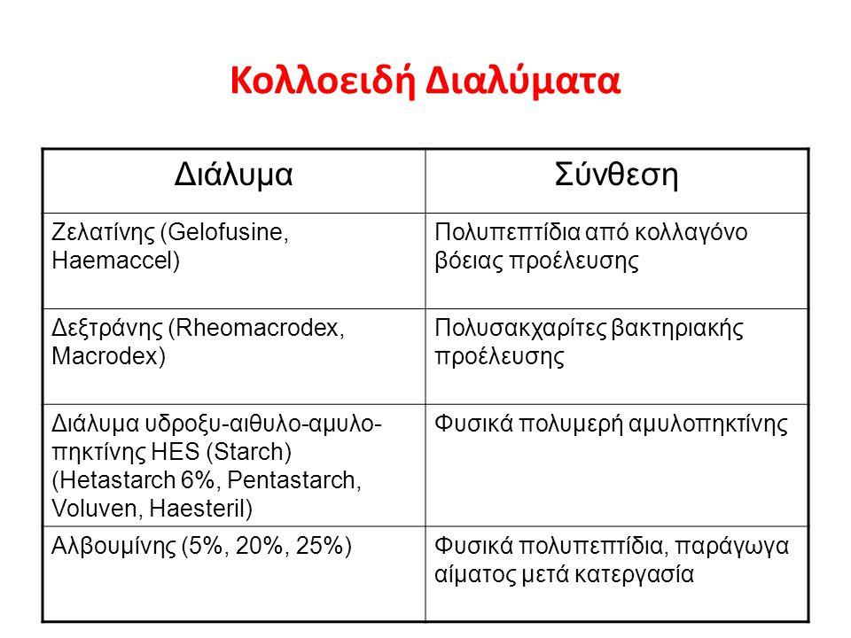 Κολλοειδή Διαλύματα ΔιάλυμαΣύνθεση Ζελατίνης (Gelofusine, Haemaccel) Πολυπεπτίδια από κολλαγόνο βόειας προέλευσης Δεξτράνης (Rheomacrodex, Macrodex) Π
