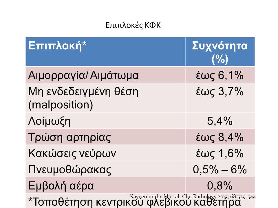 Επιπλοκές ΚΦΚ Επιπλοκή*Συχνότητα (%) Αιμορραγία/ Αιμάτωμαέως 6,1% Μη ενδεδειγμένη θέση (malposition) έως 3,7% Λοίμωξη5,4% Τρώση αρτηρίαςέως 8,4% Κακώσ