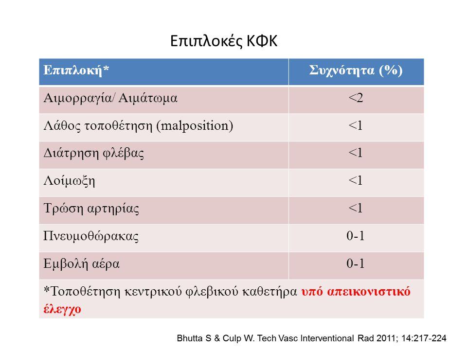 Επιπλοκές ΚΦΚ Επιπλοκή*Συχνότητα (%) Αιμορραγία/ Αιμάτωμα<2 Λάθος τοποθέτηση (malposition)<1 Διάτρηση φλέβας<1 Λοίμωξη<1 Τρώση αρτηρίας<1 Πνευμοθώρακα