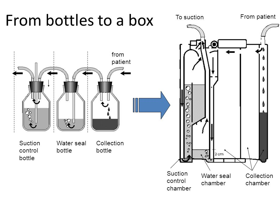 From bottles to a box Collection chamber Water seal chamber Suction control chamber from patient Suction control bottle Water seal bottle Collection bottle From patient To suction