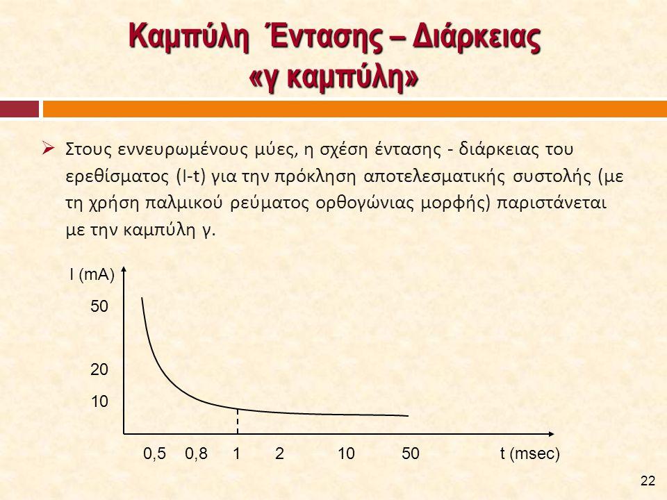 Καμπύλη Έντασης – Διάρκειας «γ καμπύλη»  Στους εννευρωμένους μύες, η σχέση έντασης - διάρκειας του ερεθίσματος (I-t) για την πρόκληση αποτελεσματικής