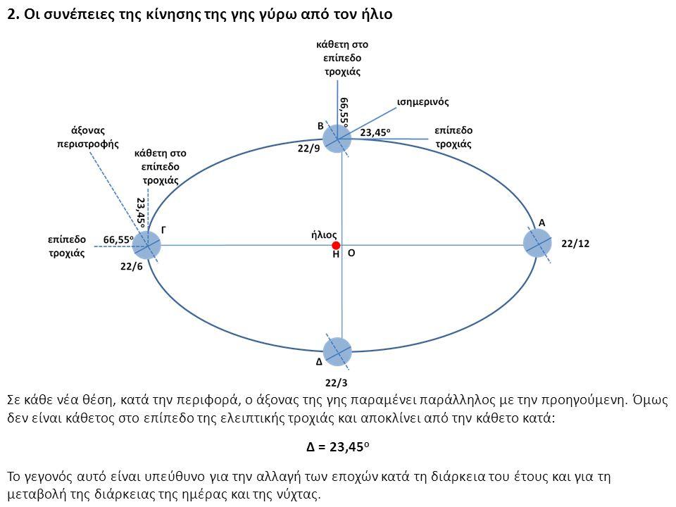 ΠΑΡΑΔΕΙΓΜΑ 1 Να υπολογισθεί η ετήσια ηλιακή ακτινοβολία που δέχεται ένας Φ/Β συλλέκτης με νότιο προσανατολισμό και βέλτιστη κλίση ως προς το οριζόντιο επίπεδο, στην περιοχή της Ορεστιάδας (φ = 41,30 ο ) και της Ιεράπετρας (φ = 35,00 ο ), αν ο συντελεστής ανάκλασης της γύρω περιοχής είναι ρ = 0,2.