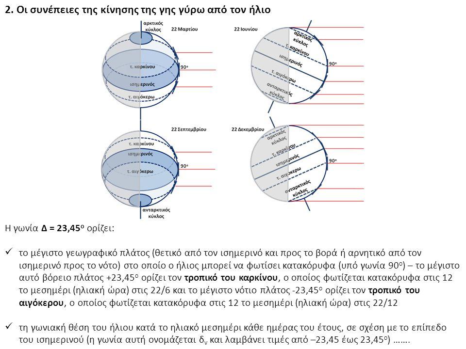 2. Οι συνέπειες της κίνησης της γης γύρω από τον ήλιο Η γωνία Δ = 23,45 ο ορίζει: το μέγιστο γεωγραφικό πλάτος (θετικό από τον ισημερινό και προς το β