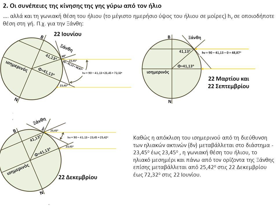 ΠΑΡΑΔΕΙΓΜΑ 1 7.από το αντίστοιχο Σχήμα εκτιμάται η μέση ημερήσια κλίμακα μάζας ΑΜ και 8.με βάση αυτή, η μηνιαία ακτινοβολία που φθάνει σε οριζόντιο επίπεδο στην επιφάνεια της γής ΗΗ, μέσω της κατάλληλης μορφής Εξίσωσης 13 (Η Η = Ι = 1,1 * Η ΟΜ * 0,7 (0,678ΑΜν15) ).
